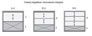 ф5 схема открывания вертикального остекления
